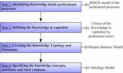 Process to realize the Knowledge Cartography