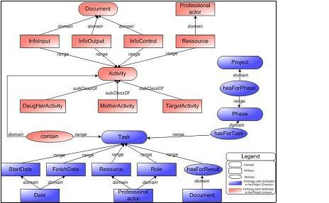 An extract of the ontology OntoDesign