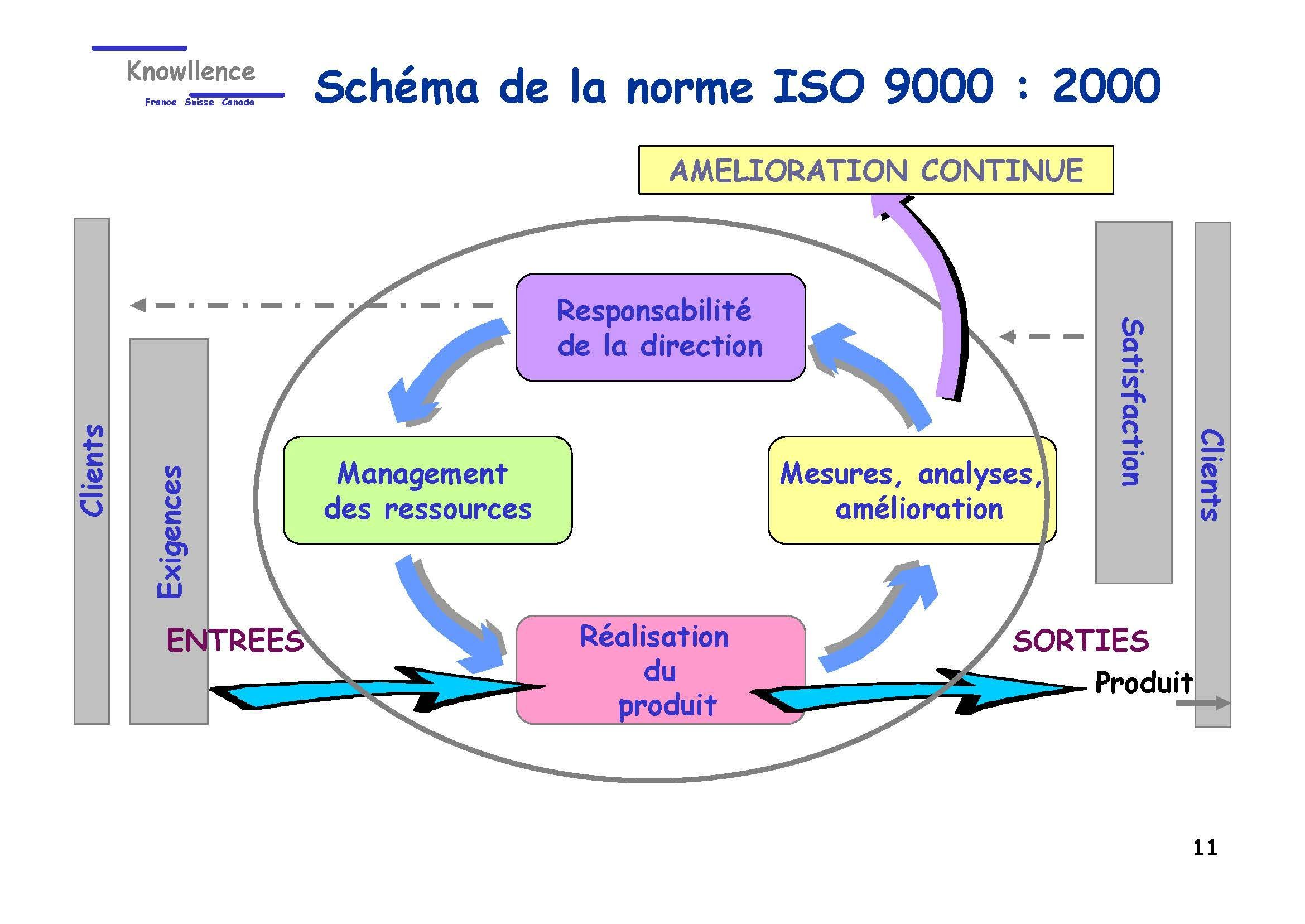 Système documentaire et cartographie ISO 9001-2000_Page_11