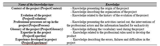 knowledge regrouping